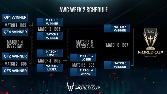 Lịch thi đấu Liên Quân Mobile AWC 2018 vòng bảng & chung kết (7)