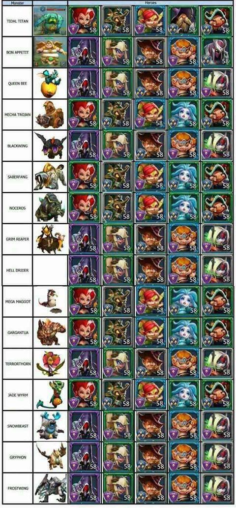 Bảng đội hình tướng mạnh săn quái trong game Lords Mobile (1)