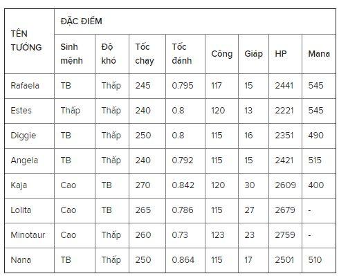 Danh sách các tướng từ mạnh tới yếu trong Mobile Legends: Bang Bang (3)