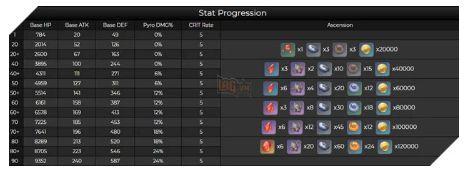 Yanfei trong Genshin Impact 1.5: Chỉ số cơ bản và nguyên liệu tăng kĩ năng (1)