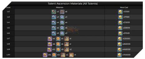 Yanfei trong Genshin Impact 1.5: Chỉ số cơ bản và nguyên liệu tăng kĩ năng (5)